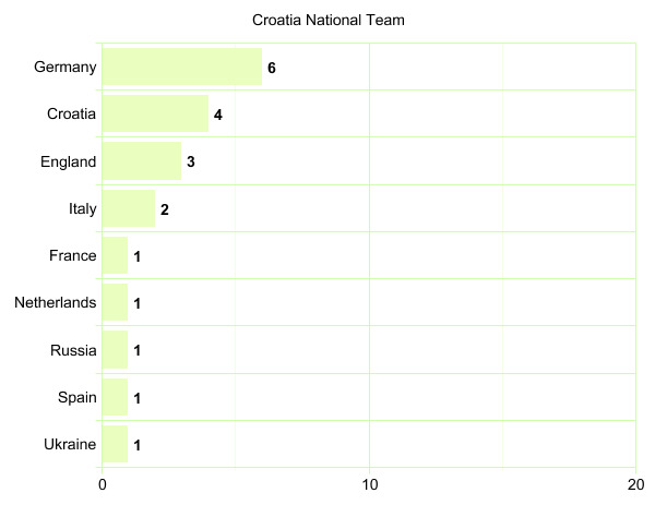 Croatia National Team's League Participation Graph