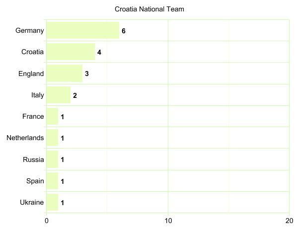 Croatia National Team's League Participation Graph