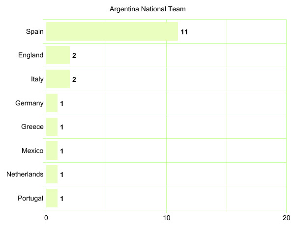 Argentina National Team's League Participation Graph