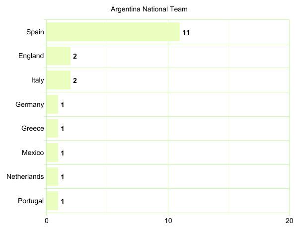 Argentina National Team's League Participation Graph
