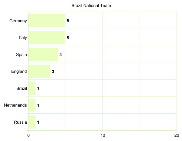 Brazil National Team's League Participation Graph