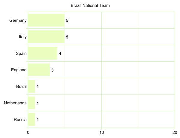 Brazil National Team's League Participation Graph