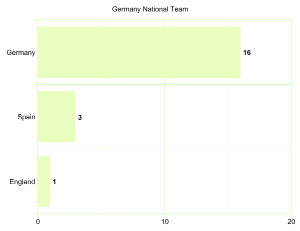 Germany National Team's League Participation Graph