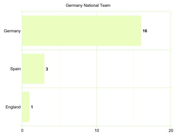 Germany National Team's League Participation Graph