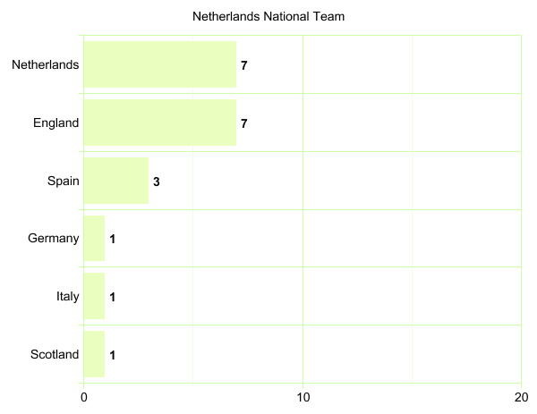 Netherlands National Team's League Participation Graph