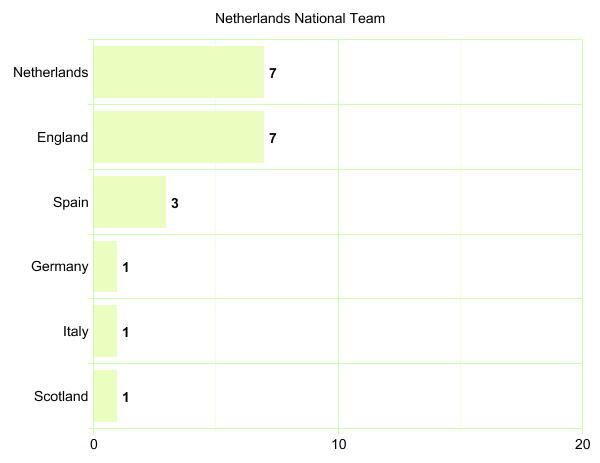 Netherlands National Team's League Participation Graph