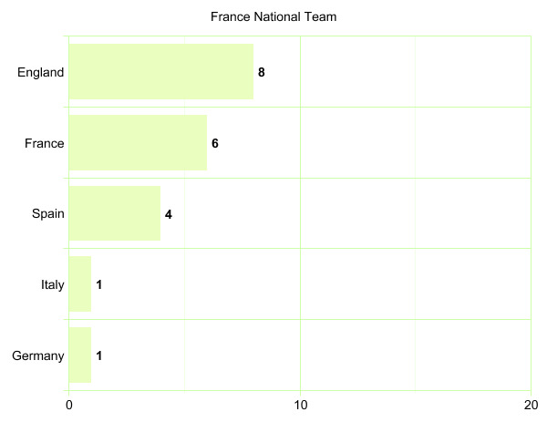 France National Team's League Participation Graph