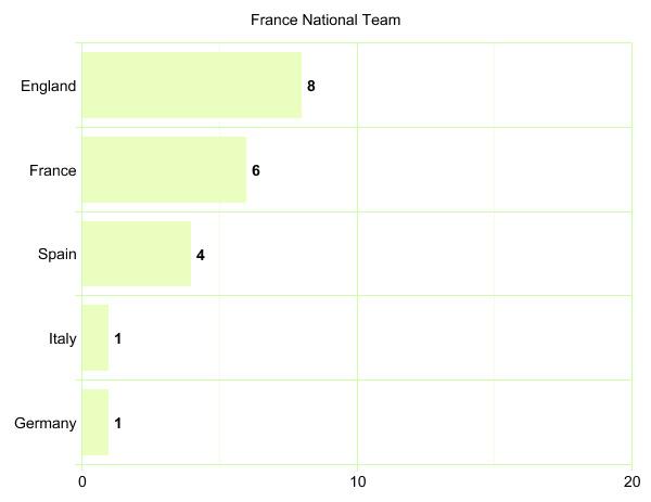 France National Team's League Participation Graph