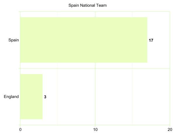 Spain National Team's League Participation Graph