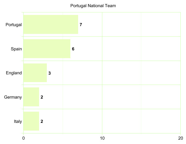 Portugal National Team's League Participation Graph