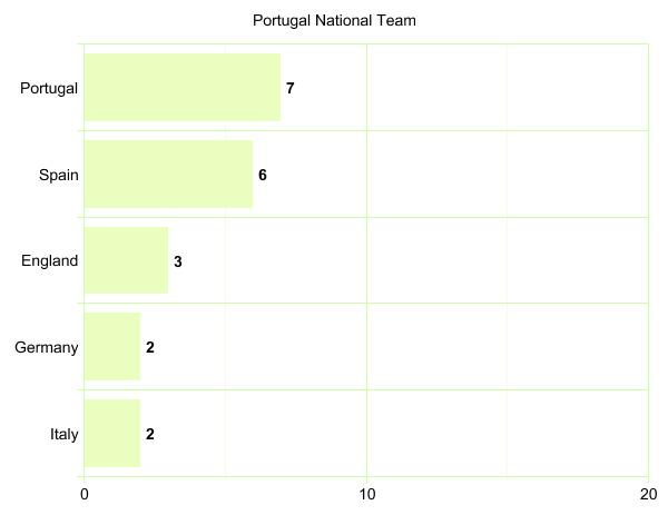 Portugal National Team's League Participation Graph