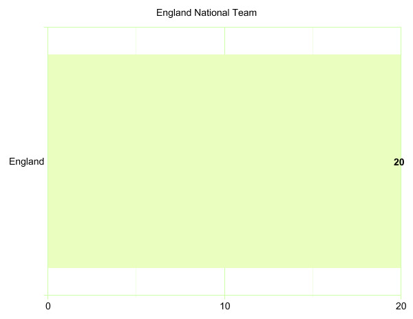 England National Team's League Participation Graph