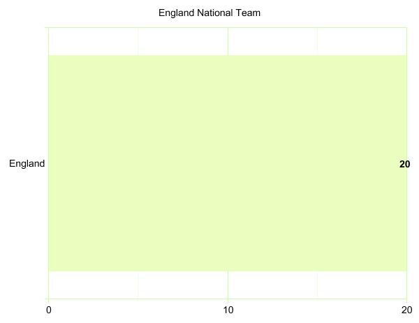 England National Team's League Participation Graph