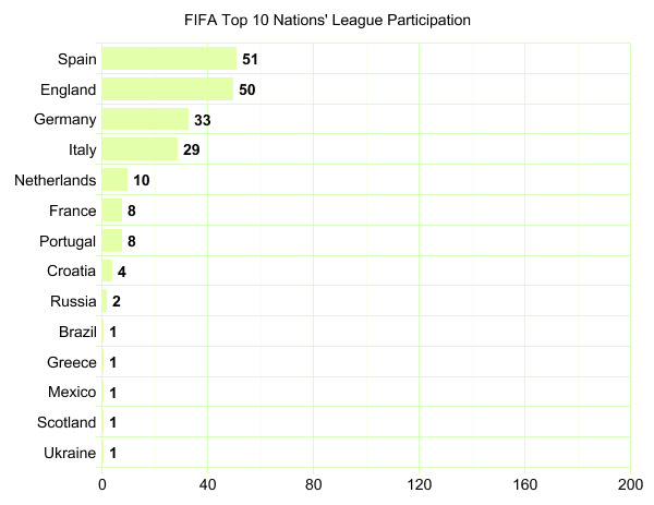 Top 10 Teams' League Participation Graph