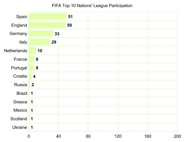 Top 10 Teams' League Participation Graph