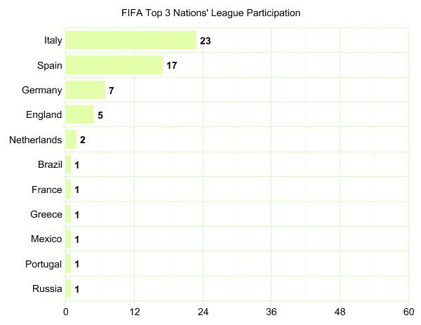 Top 3 Teams' League Participation Graph