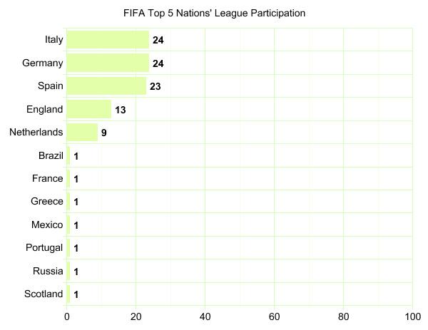 Top 5 Teams' League Participation Graph