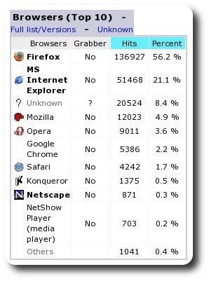 Inspirated Browser Stats (January -- July 2009)