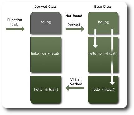 Mechanism of virtual function invocation